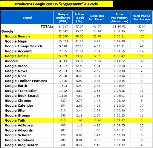 Productos de Google con Engagement