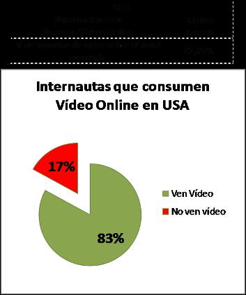 % de uso que ven vídeo online en USA