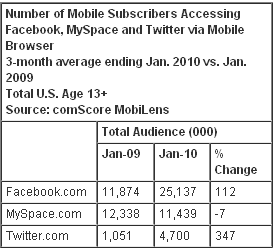 Facebook en mobile 2