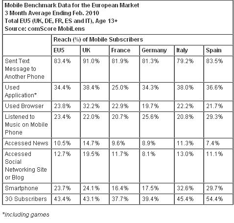 Usos del mobil según comScore