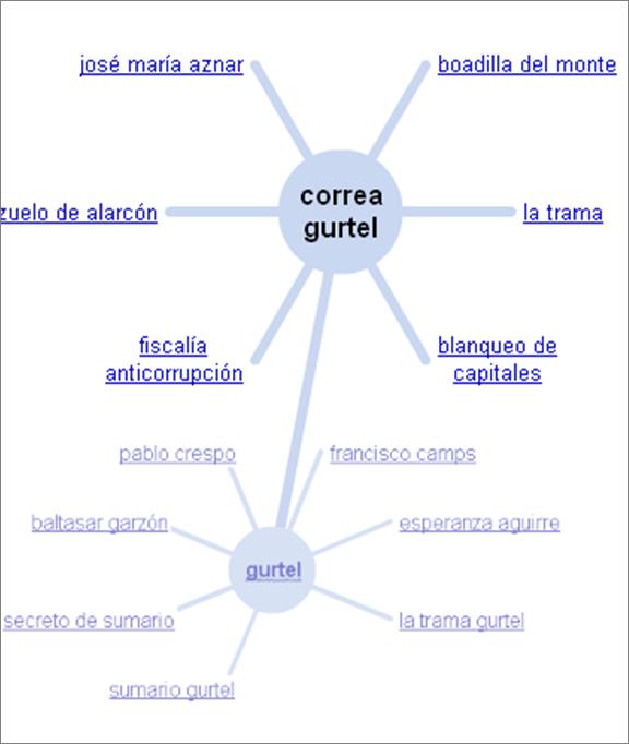 Términos relacionados
