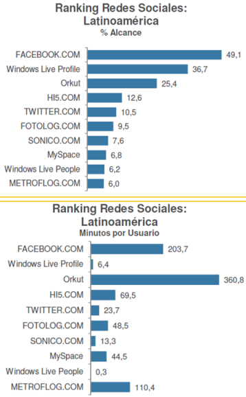 Redes sociales en LATAM