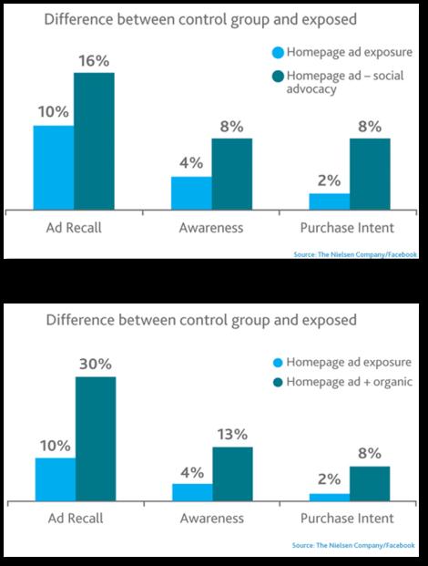 Datos de efectif¡vidad en publi social