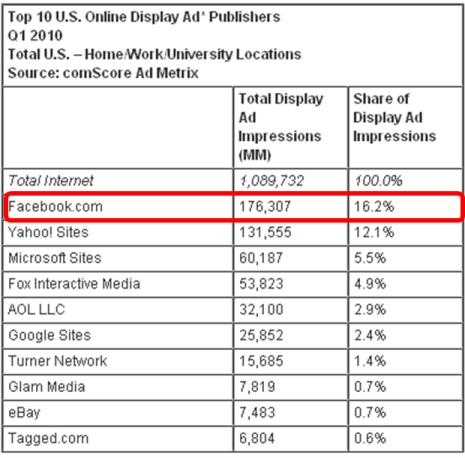 Ranking de ad impresions facebook