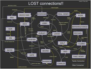 Perdidos.Winston.Conexiones_en_Lost