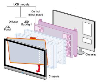 Croquis de televisión LCD con retroiluminación LED de SHARP.