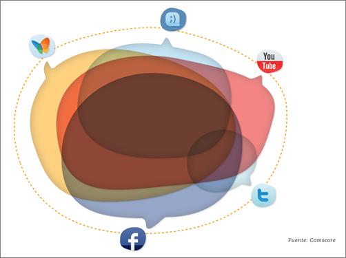 Duplicuidad en lñas redes sociales