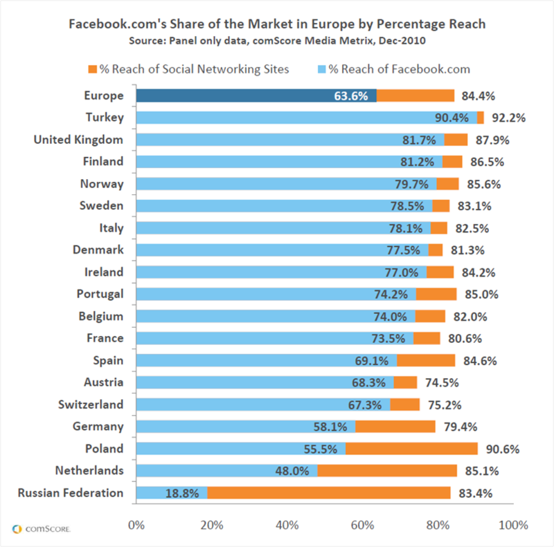 Facebook domina