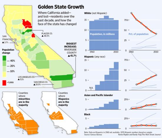 Hispanic Population Surges in California - WSJ