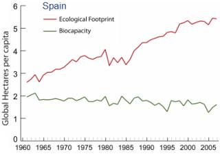 Huella ecológica de España