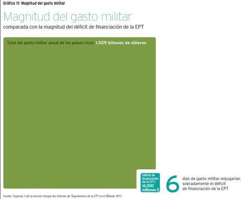 Magnitud del gasto militar