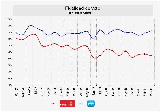 Fidelidad de voto_