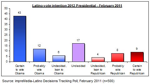 Latinovote