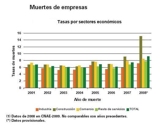 INE. MUERTE EMPRESAS 2008