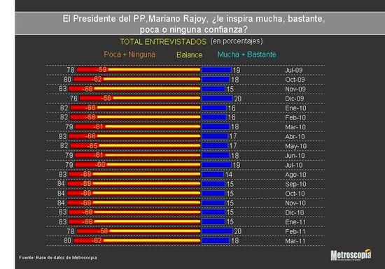 Confianza Rajoy