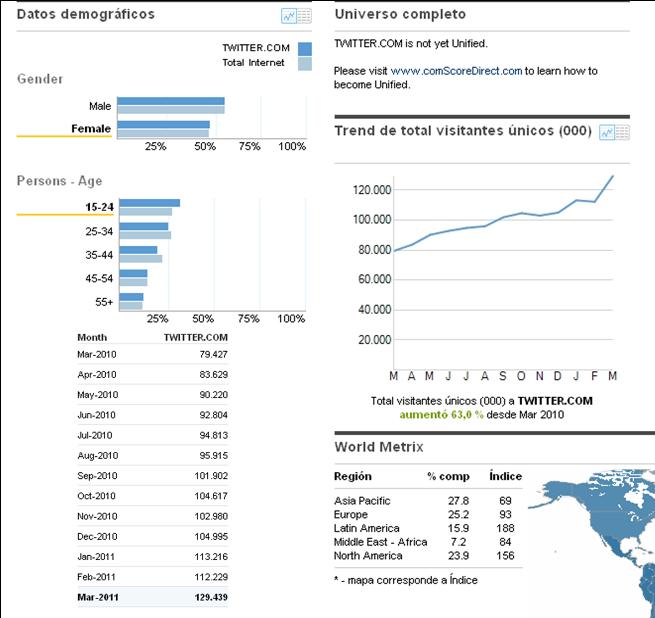 Datos de Twitter en el mundo
