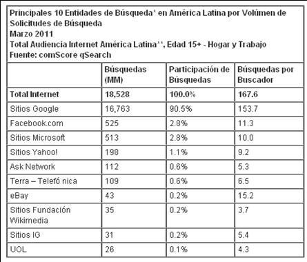 Busquedas america Latina
