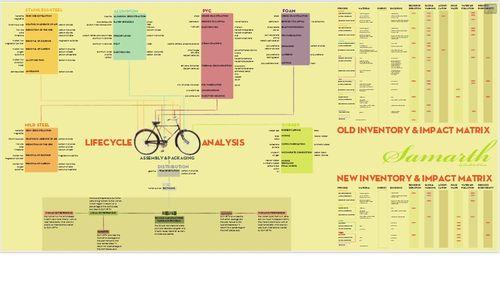 Ciclo de vida de la bici