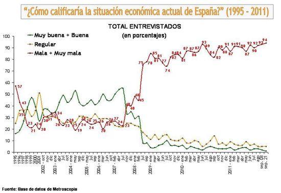 EVOLUCION PERCEPCION ECONOMICA DE ESPAÑA
