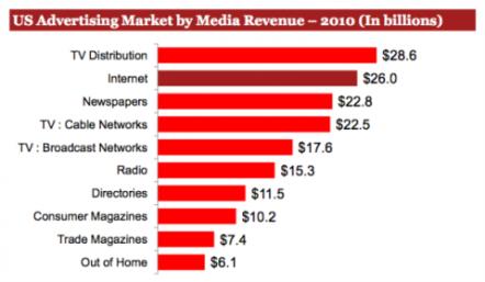 Internet supera a la prensa