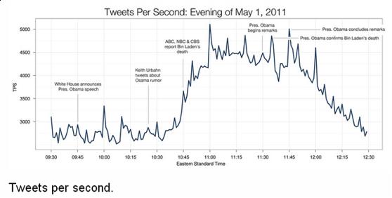 Tweets por segundo osama