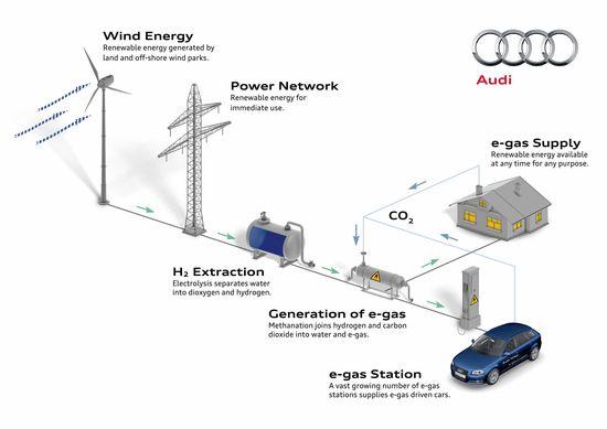 Esquema energetico del proyecto e-gas