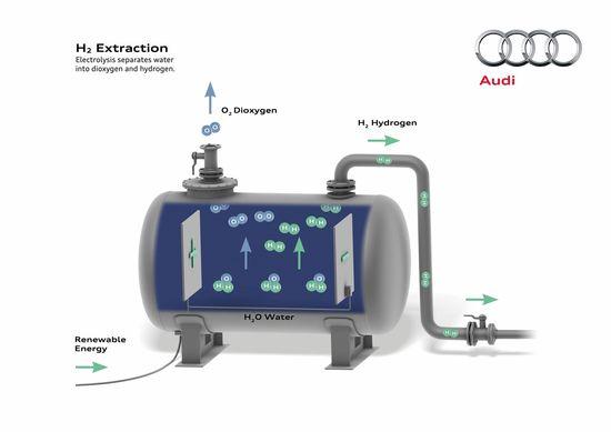 De la electricidad al hidrógeno