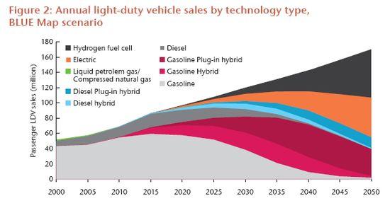 Previsión de ventas por tecnologías