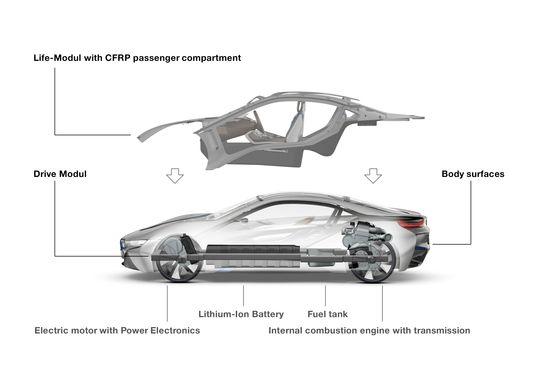 Arquitectura mecánica BMW i8