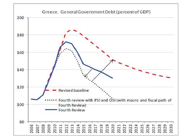 Grecia_FMI