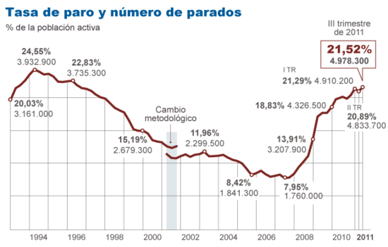 Grafico paro