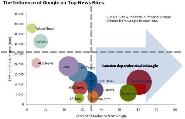 Google aportacion trafico1