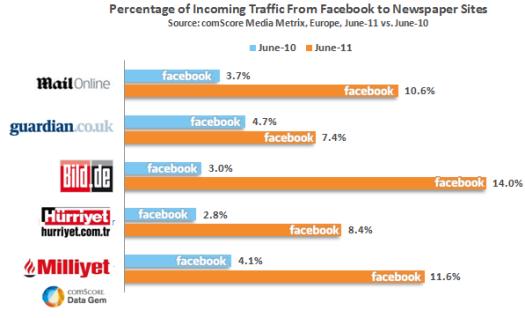 Facebook alieado para los diarios