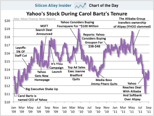 Cuadro de Yahoo!
