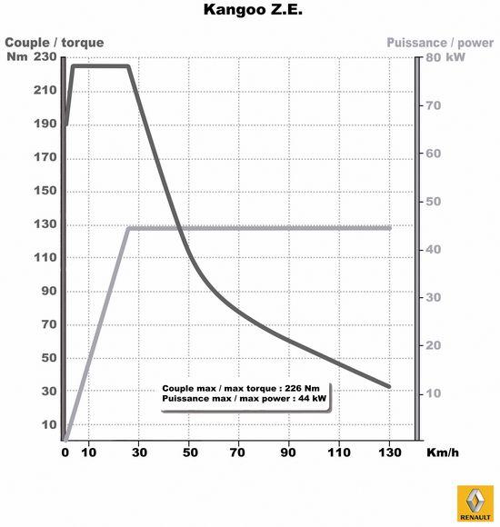 curvas de par y potencia