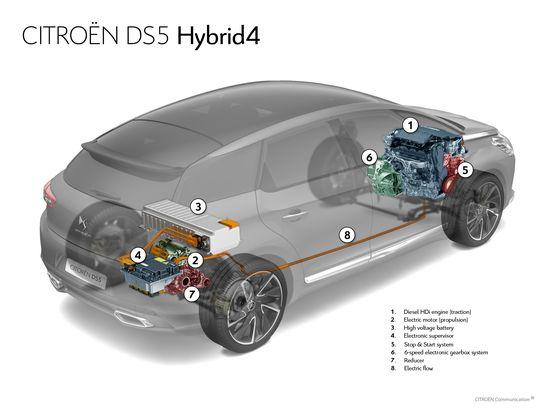 Radiografía mecánica Citroën DS5 Hybrid4