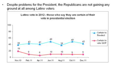 voto hispano en 2012