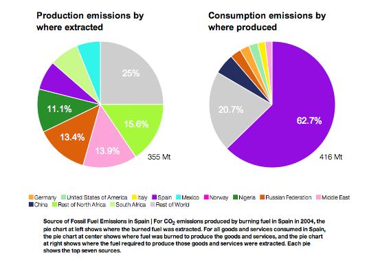 Las emisiones de España generadas en otros países