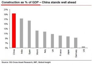 La construcción, en porcentaje del PIB (producto interior bruto) en varios países. (Société Générale)