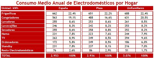 Consumo medio anual de electrodomésticos por hogar