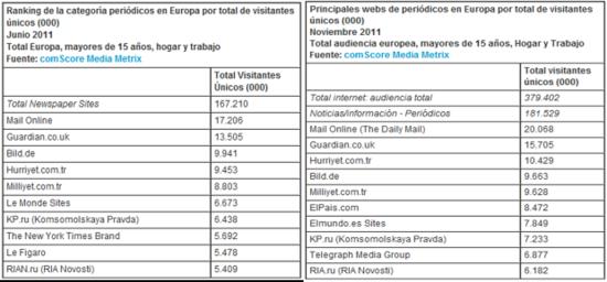 Diarios online europe