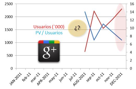 Google plus actividad