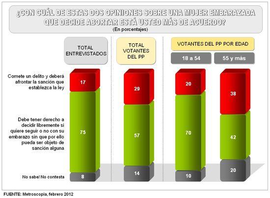 Grafico aborto votantes PP por edad