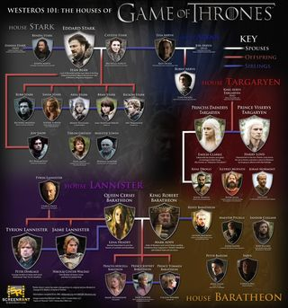Game-of-Thrones-Houses-infografia