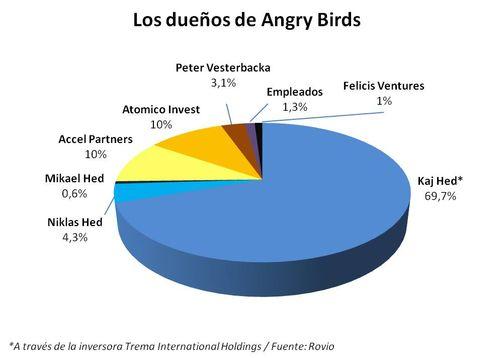 Los dueños de Angry Birds