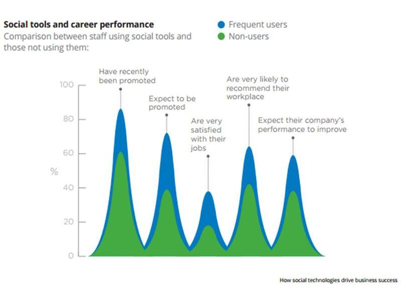 Redes sociales y exito profesional