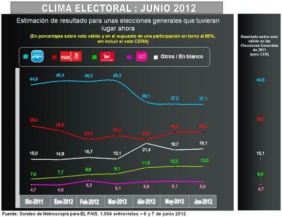 Grafico clima electoral jun-2012