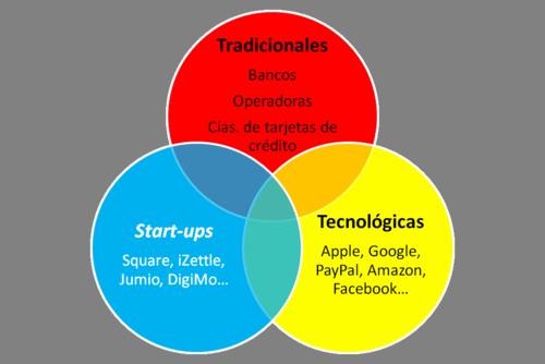 Gráfico_tipos de empresas en pagos por móvil