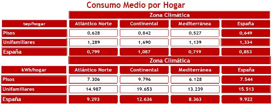 Tabla del consumo medio por hogar