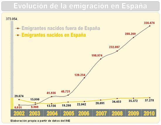 Grráfico emigrantes